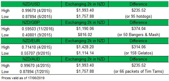 NZD Rate High to Low Table