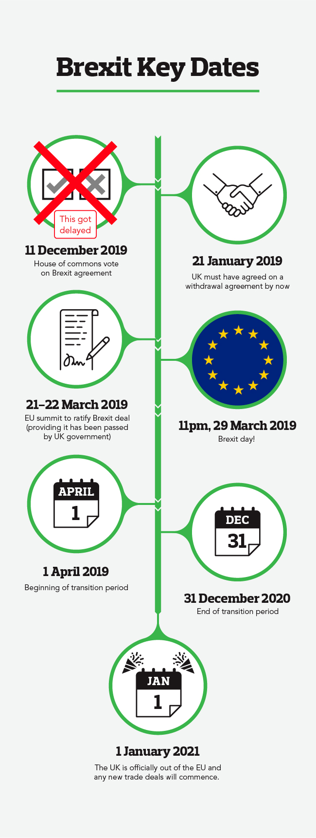 Brexit key dates