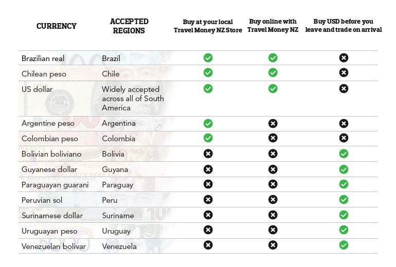 South America Currency Guide
