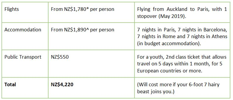 Estimated Europe trip cost solo traveller