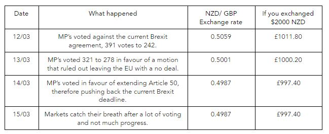 Brexit exchange rate comparison