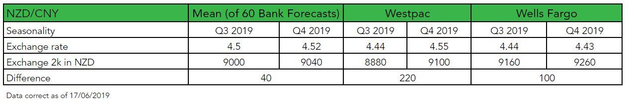 NZD to CNY Forecast