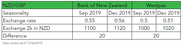 NZD to GBP Forecast