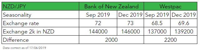 NZD to JPY Forecasts