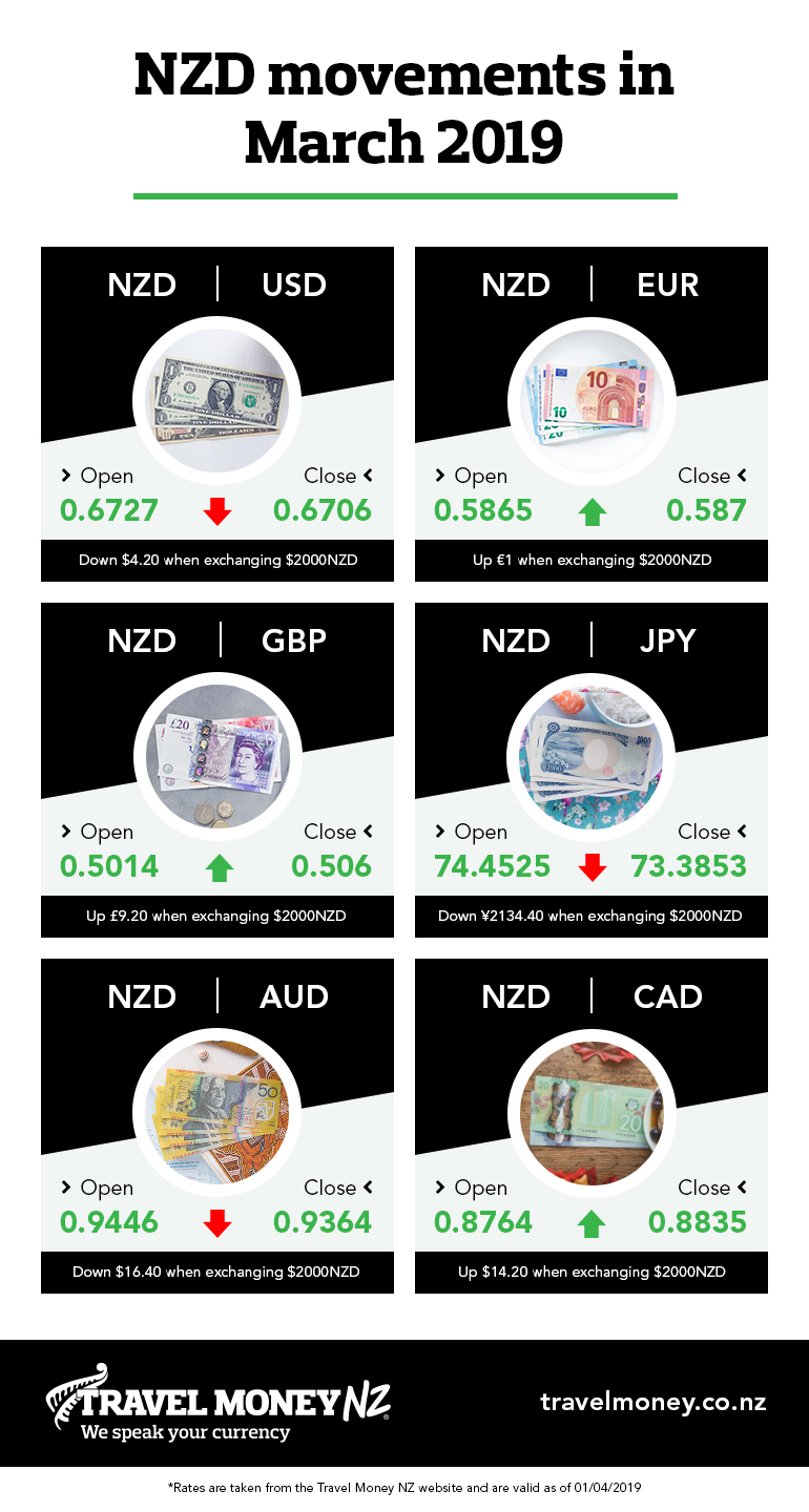 Summary of NZD movements in March