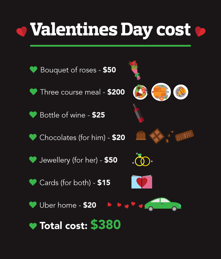 List of Valentines Day costs