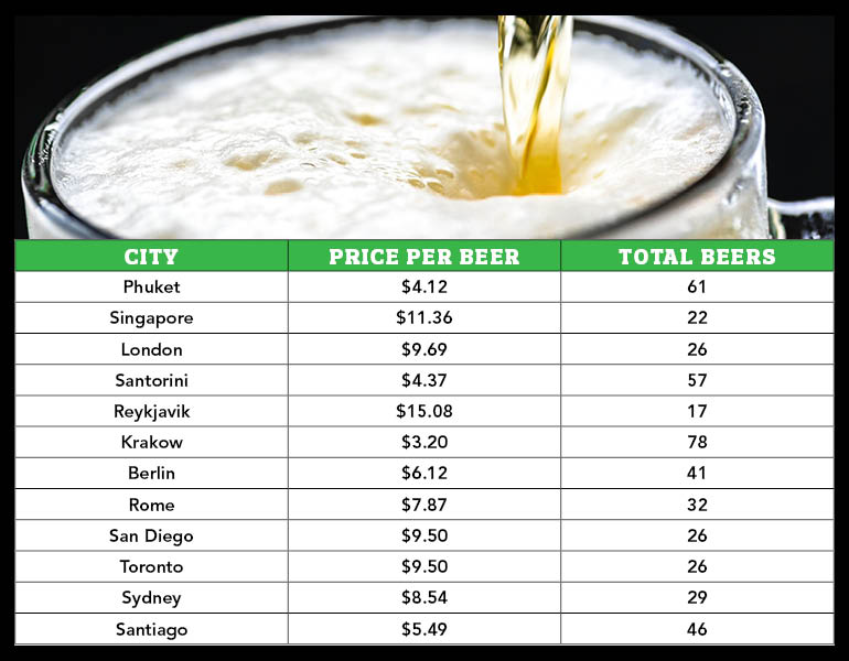 price of beer around the world