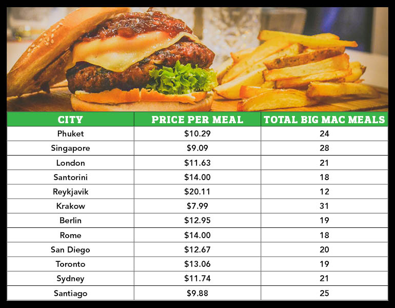 Price of burgers around the world