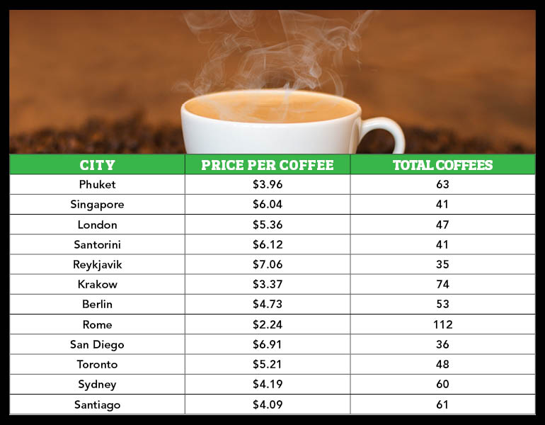 Price of coffee around the world