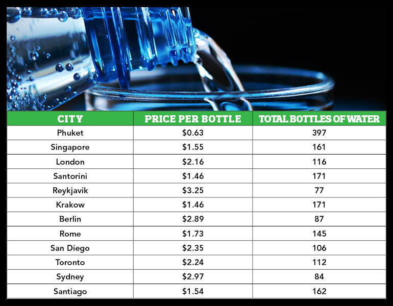 Price of water around the world