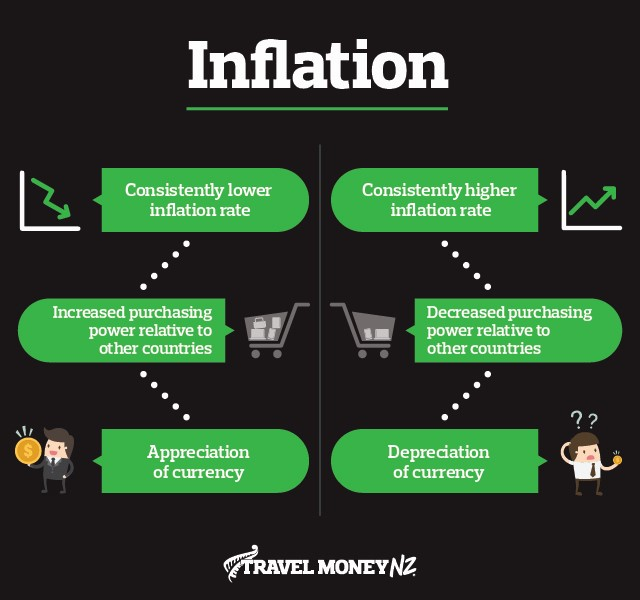 How inflation works for NZD/EUR